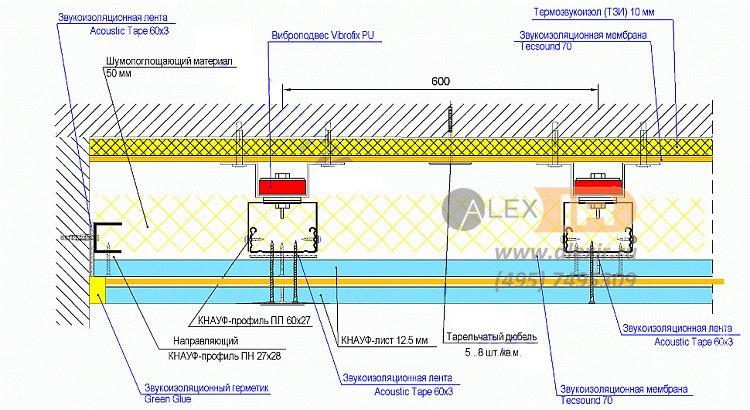 звукоизоляция потолка премиум